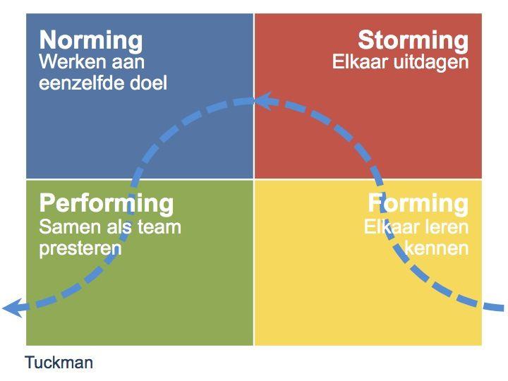 Het teamontwikkelingsmodel van Tuckman.