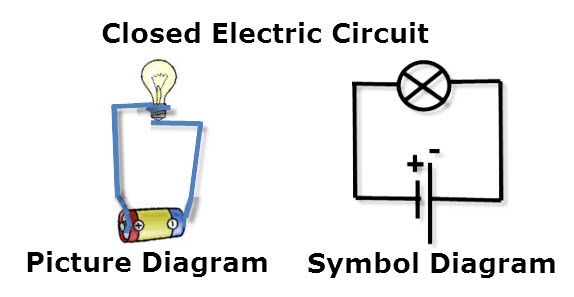 A picture diagram and a symbol diagram for a closed electric circuit containing a bulb, wire