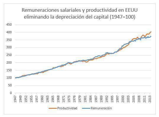 No hay desacople productividad salarios