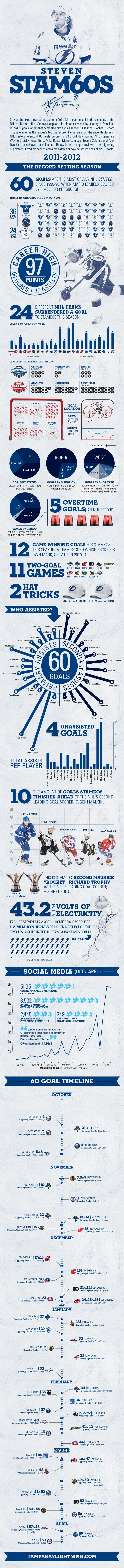 Infographic: Steven Stamkos' magical 60-goal season