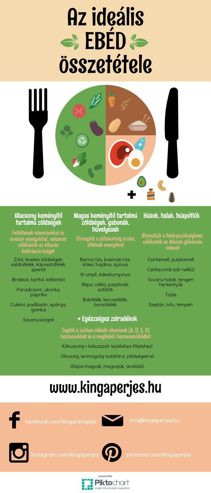 Az ideális, egészséges ebéd összetétele | www.kingaperjes.hu