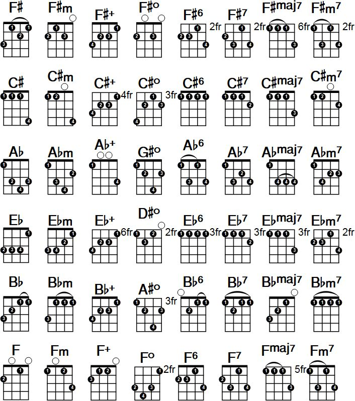 Best Ukulele Images On   Ukulele Chords Ukulele