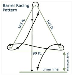 Barrel Racing pattern: I know the pattern but needed to save the measurements lol.