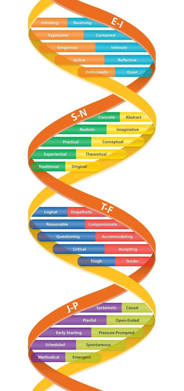 MBTI Step II - Uncovering the DNA of personality Type