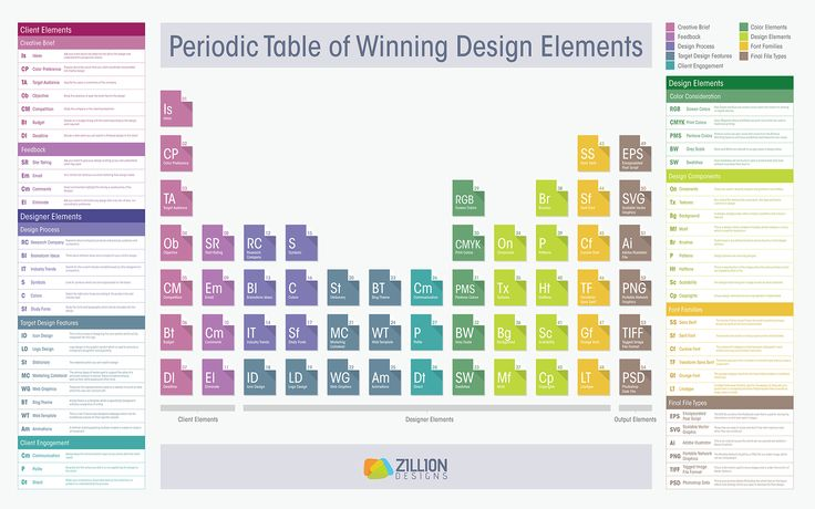 Periodic Table Of Winning Design Elements