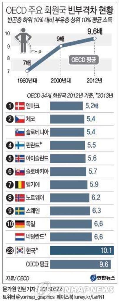 OECD 주요 회원국 빈부격차 갈수록 심하 차라리 회원국에서 탈퇴를 하는것이 국익에 도움이될듯 싶네요..ㅠㅠ