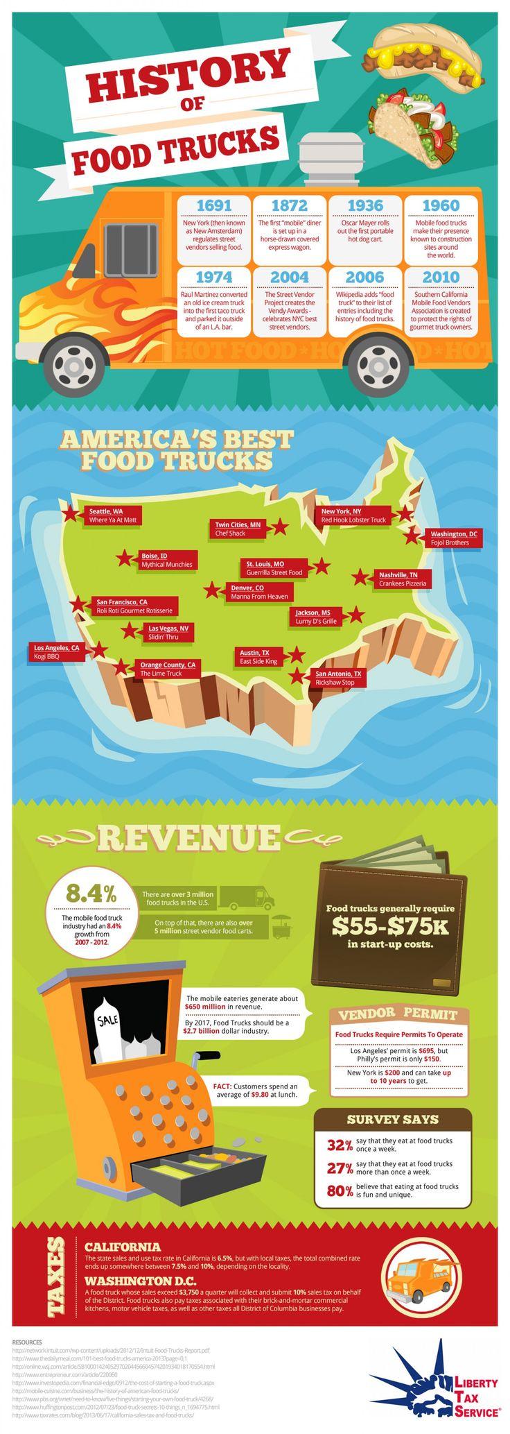 Running food truck business infographics mania running food business infographics and food truck