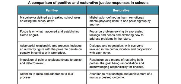 Figure 1: Implementing Restorative Justice—A Guide for Schools from the Illinois Criminal Justice Information Authority.