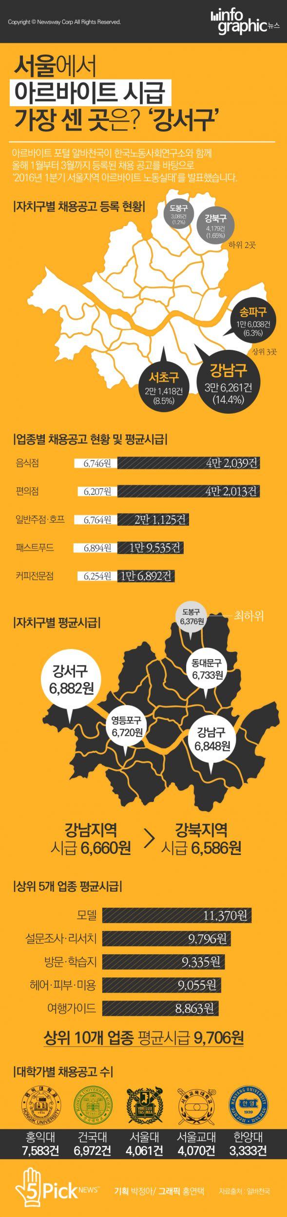 [인포그래픽 뉴스] 서울에서 아르바이트 시급이 가장 센 곳은? - 뉴스웨이