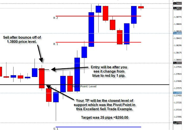 Pivot Points Levels Day Trading Strategy Is A Support And