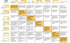 Motivation matrix | Service Design Tools. Example of motivation matrix by François Jégou, Ezio Manzini, Anna Meroni.