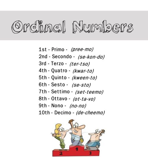 Ordinal numbers in Italian from http://nativeitalian.tumblr.com