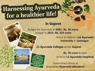 Shri Narendra Modi addressed National Ayurveda Summit