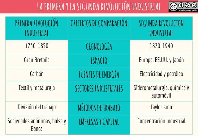 La Primera y la Segunda Revolución industrial