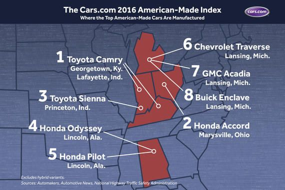 Born in the USA: Toyota Camry earns 'Most American Car' honor again     - Roadshow   Roadshow  News  Car Industry  Born in the USA: Toyota Camry earns Most American Car honor again  Enlarge Image  Leave it to flyover country to be putting in the real work around here. (Im biased.)                                              Cars.com                                          For the second time in as many years the Toyota Camry once again tops Cars.coms American-Made Index which tracks cars…