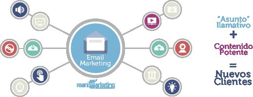 Email marketing: como hacer emailing con buenos resultados