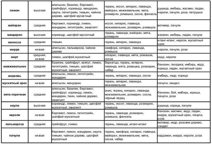 Сочетание эфирных масел в таблице