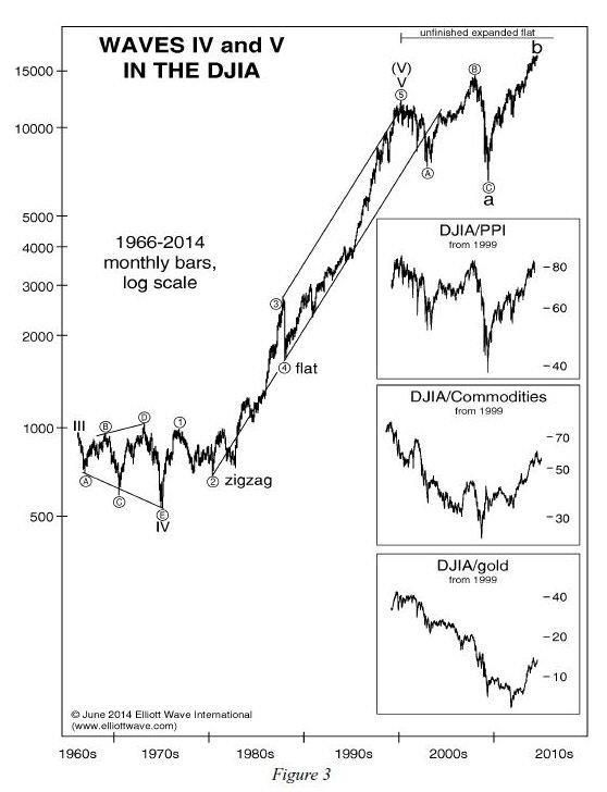 The  Best Stock Charts Ideas On   Stock Market Chart
