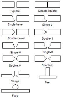 Welding joint - Butt joint geometries  Wikipedia, the free encyclopedia