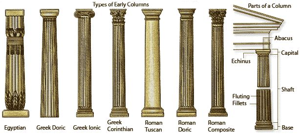tuscan architecture terms | ... the various architectural column orders and their principal features