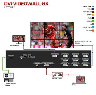 DVI-VideoWall-9X Nine Display Video Wall Processor is a  most cost effective solution. Its supports quality of the outcome videos is guaranteed. DVI-VIDEOWALL-9X  allows users to manipulate two input videos. Call us for more information (866) 865-7737) http://www.kvmswitchtech.com/dvi-videowall-9x-nine-display-video-wall-processor-p48730.htm
