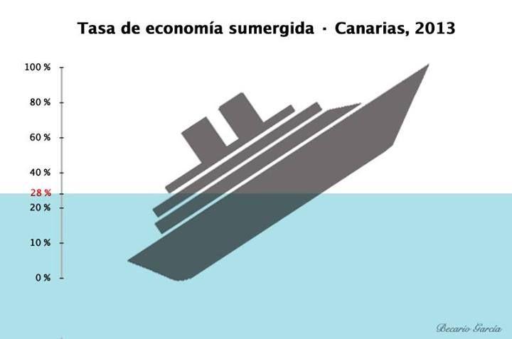 La economía sumergida en Canarias alcanza el 28%.