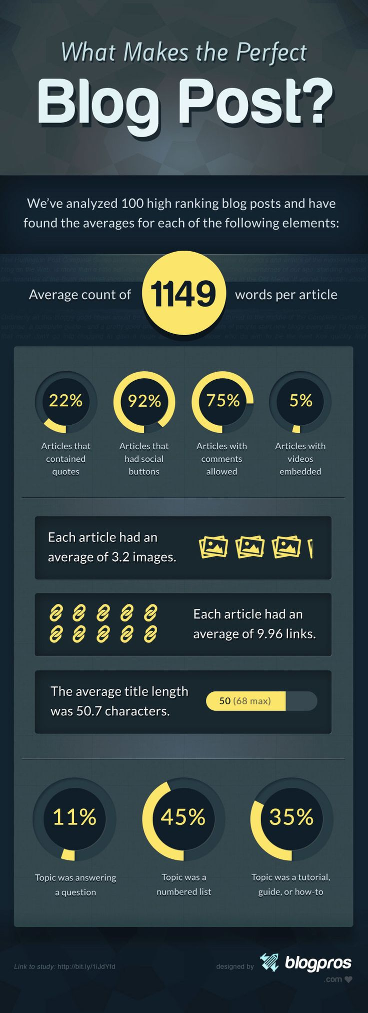 The Perfect Blog Post #Infographic