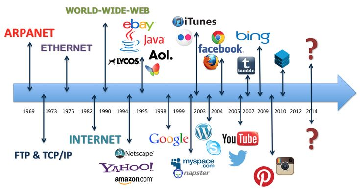 History of the Internet - Timeline