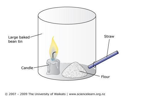 Exploding flour - STUDENT ACTIVITY. In this activity, students observe the teacher igniting flour when it is in a basic combustion chamber.