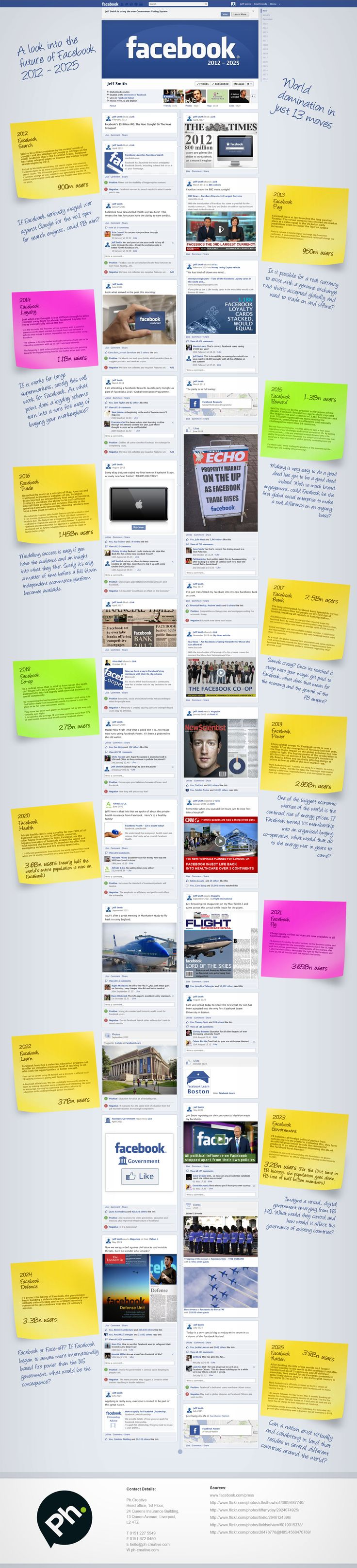 A Look Into the Future of Facebook 2012-2025. #infographic im Facebook Timeline Style - allerdings mit umgedrehter Zeitfolge ;)