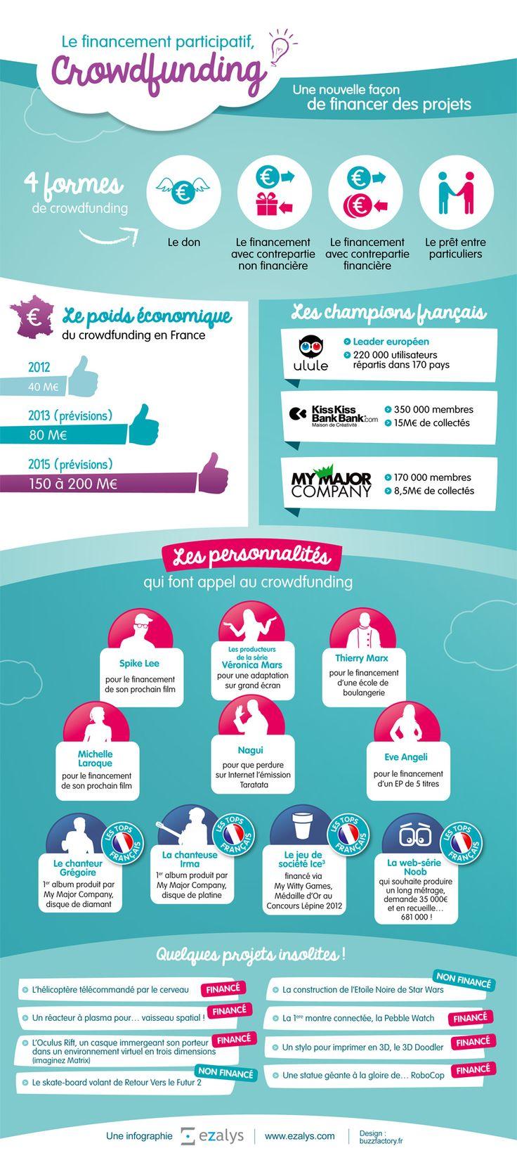Infographie sur le crowdfunding Informations concernant le crowdfunding : + Le financement participatif ou Crowdfunding que l'on pourrait traduire par le financement par la foule, est une autre façon pour les entreprises, les particuliers de récolter des fonds pour leur projets. Dans la plupart des cas, c'est l'association d'un grand nombre de personnes investissant un...