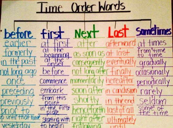 Time order words using Tree Map (thinking map):
