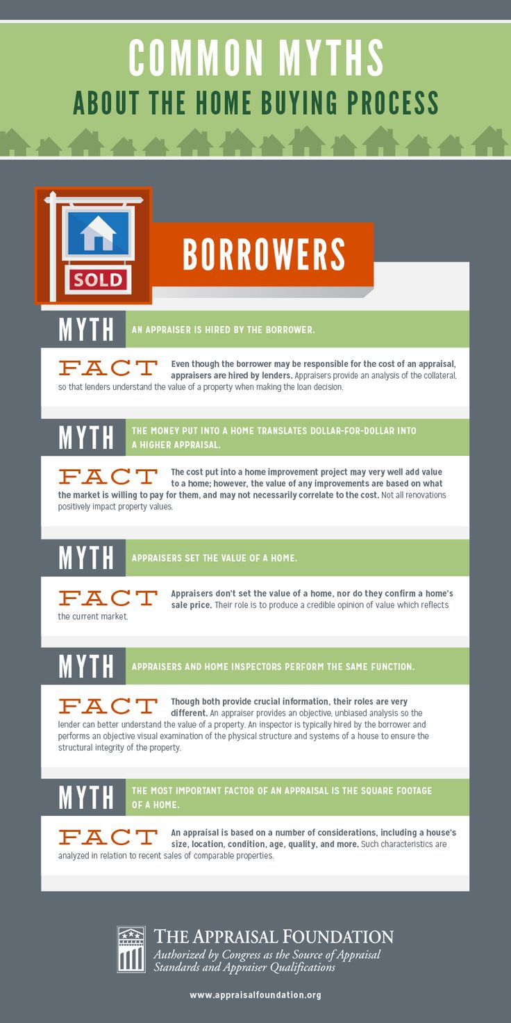 Facts about buying a home - Infographic Common Myths About The Home Buying Process