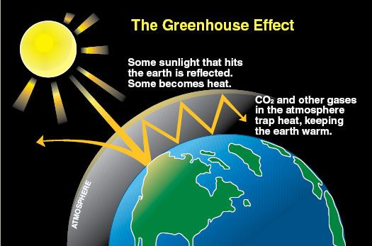 This picture explains how CO2 and other gases trap some of the heat from the sun inside the atmosphere.