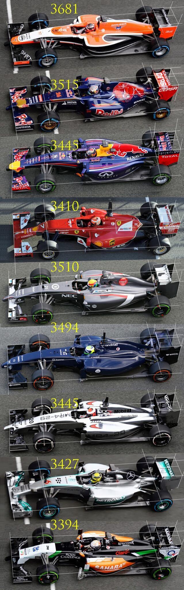 Formula 1 - 2013 (Wheel base Comparison)