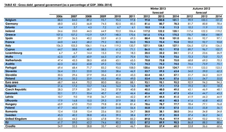 Deuda pública, países UE, 1994-2014 / Public debt, EU countries, 1994-2014