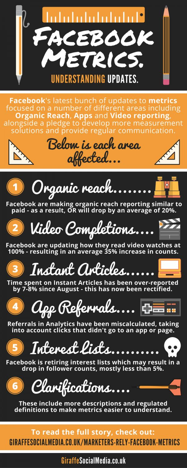 [Infographic] Facebook Metrics Updates - read more: http://giraffesocialmedia.co.uk/standardised-social-media/