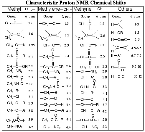 Always know your chemical shifts!