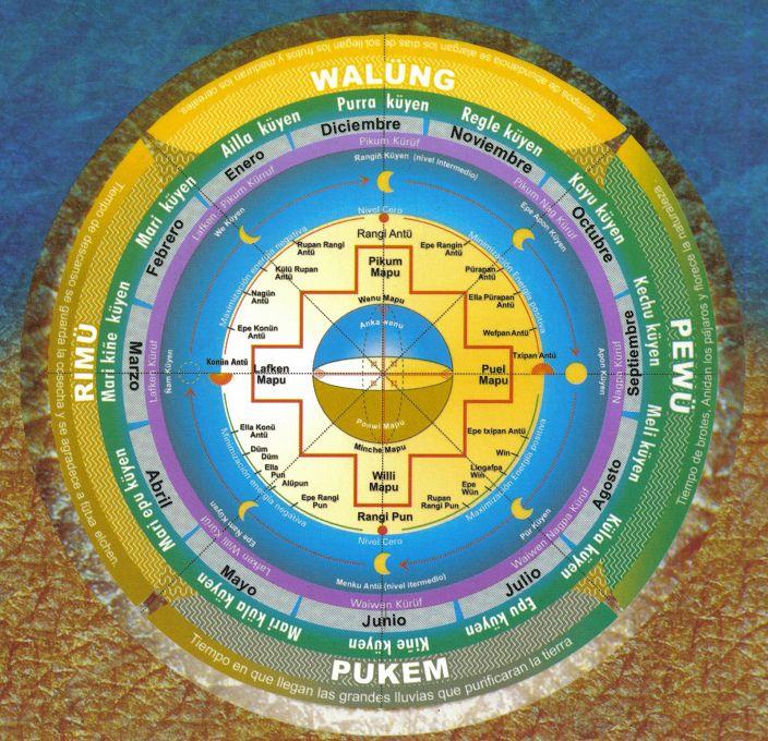 Calendario mapuche (13 meses lunares)