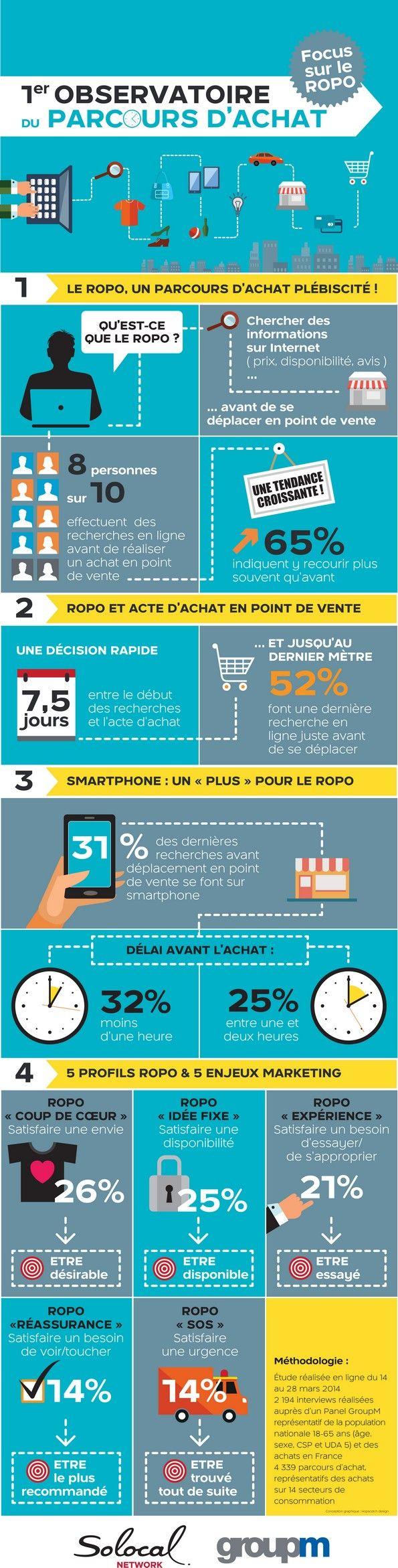 Lors d'un achat ROPO, il se passe en moyenne 7,5 jours entre le début de la prise d'information et l'acte d'achat.