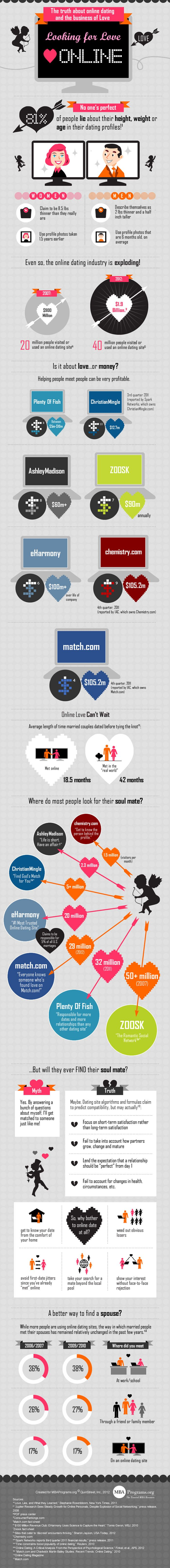 Online Dating Statistics 2012 [Infographic]  http://wefirstmet.com