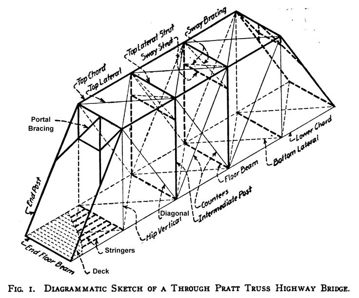 truss diagram parts of a truss pictures to pin on pinterest