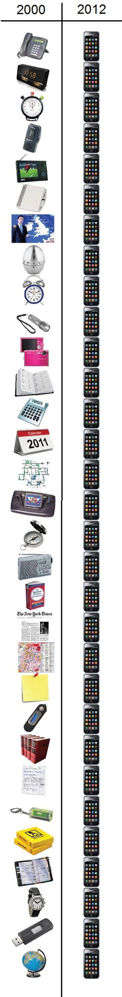 Gadgets of 2000 vs Gadgets of 2012!
