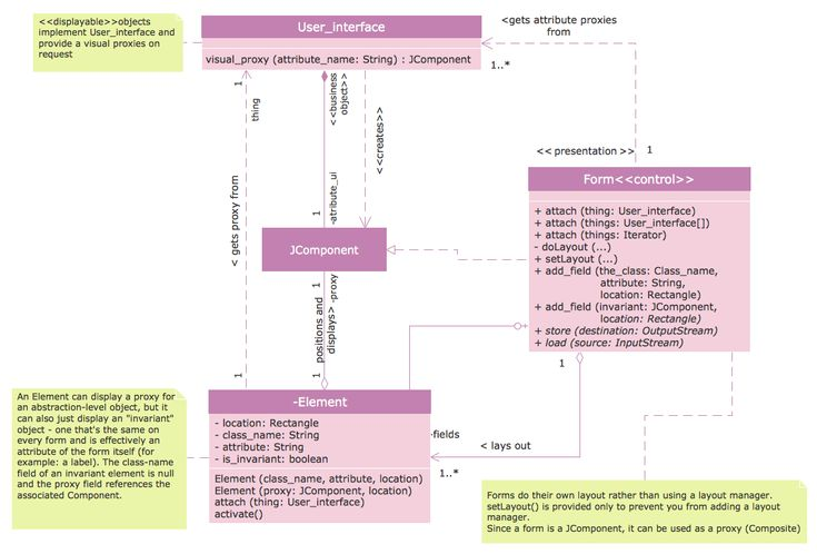 This diagram was created in conceptdraw pro using the uml class this diagram was created in conceptdraw pro using the uml class diagram library from the rapid uml solution an experienced user spent 20 minutes c ccuart Gallery