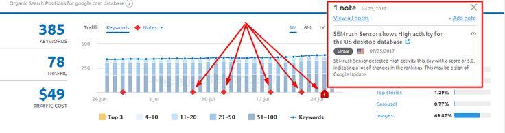Ez már az ötödik lehetséges Google algoritmus frissítés idén Júliusban ! Ki mit tapasztal ebből idehaza ?  #google#seo#hírek