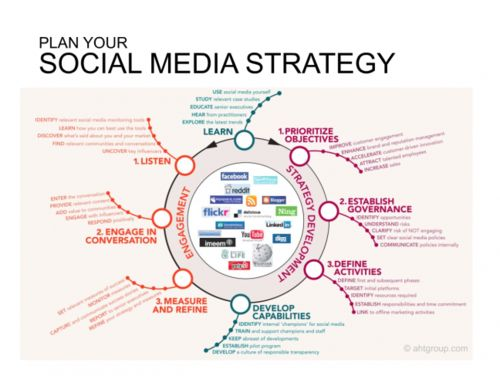 Create an overall strategy for your church communications which leverages the best qualities and potential of social media.