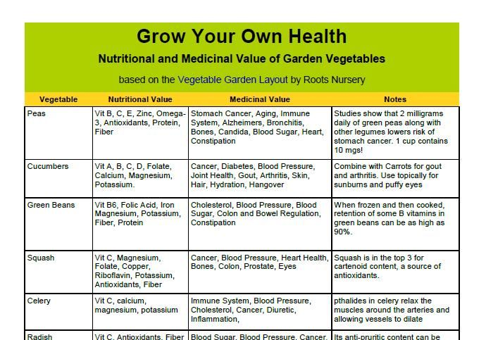 Nutritional And Medicinal Value Of garden Vegetables Do you know what all your garden plants can give you nutritionally and medicinally? Now you can, download the FREE PDF