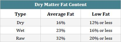 Table of Dog Food Fat Content
