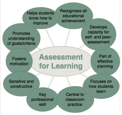 Assessment for Learning provides students with feedback. They can then monitor their progress, make changes, learn from mistakes and one another, seek clarification and gain a sense of achievement