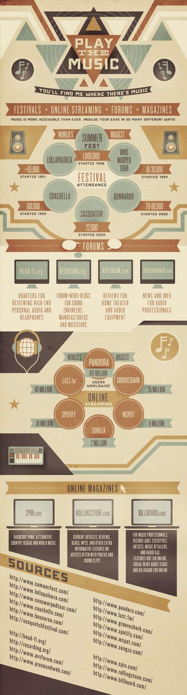 Todo sobre música online #infografia #infographic #internet